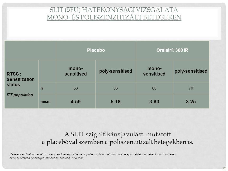 SLIT (5FŰ) HATÉKONYSÁGI VIZSGÁLATA MONO- ÉS POLISZENZITIZÁLT BETEGEKEN PlaceboOralair® 300 IR RTSS : Sensitization status ITT population mono- sensitised poly-sensitised mono- sensitised poly-sensitised n63856670 mean 4.595.183.933.25 29 Reference: Malling et al.