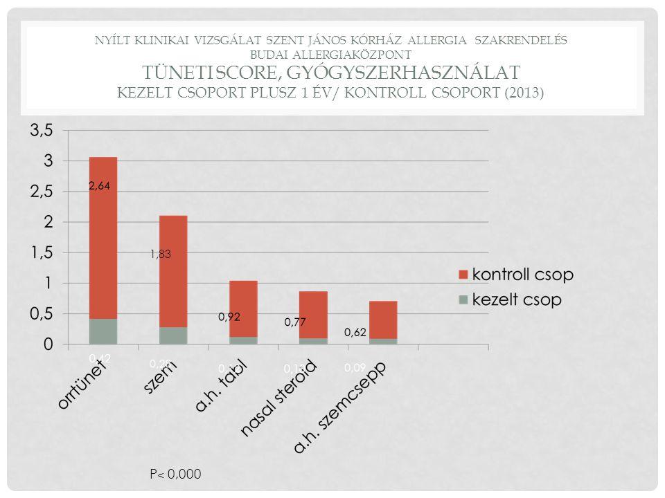 NYÍLT KLINIKAI VIZSGÁLAT SZENT JÁNOS KÓRHÁZ ALLERGIA SZAKRENDELÉS BUDAI ALLERGIAKÖZPONT TÜNETI SCORE, GYÓGYSZERHASZNÁLAT KEZELT CSOPORT PLUSZ 1 ÉV/ KONTROLL CSOPORT (2013) 0,42 0,10 1,83 P ˂ 0,000