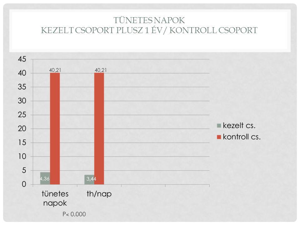 TÜNETES NAPOK KEZELT CSOPORT PLUSZ 1 ÉV/ KONTROLL CSOPORT 40,21 3,44 40,21 P ˂ 0,000