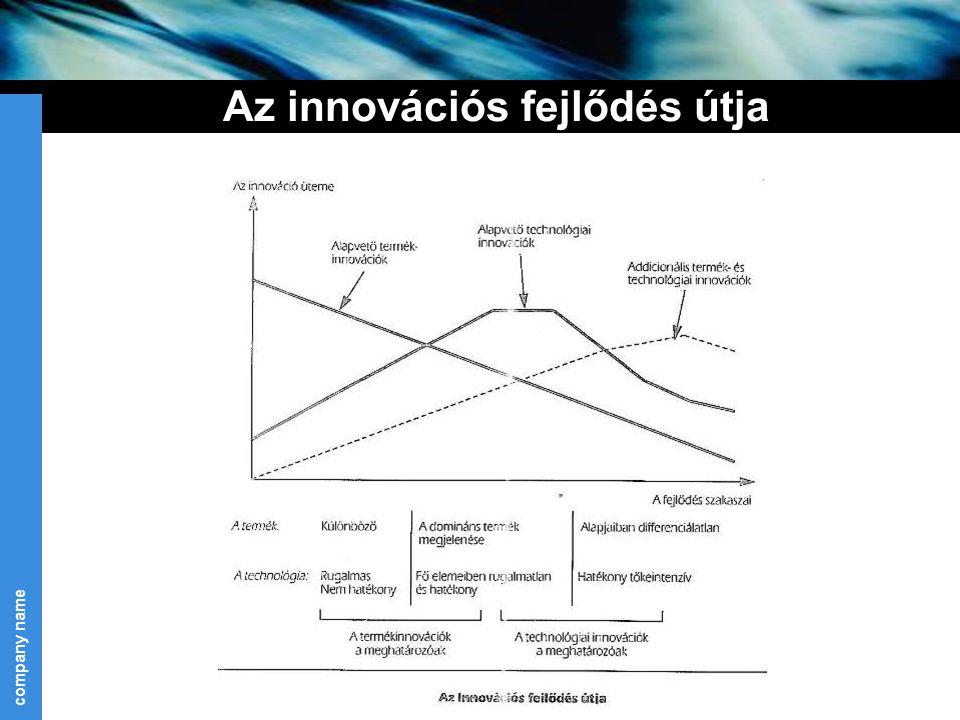 company name 10 Az innovációs fejlődés útja