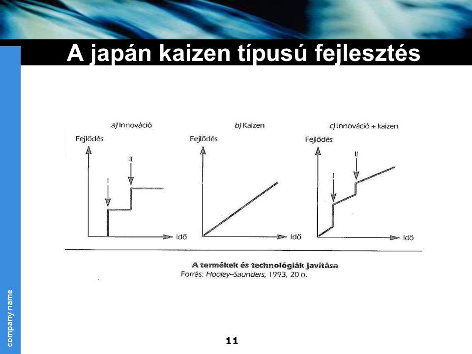 company name 11 A japán kaizen típusú fejlesztés