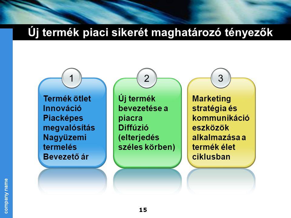 company name 15 Új termék piaci sikerét maghatározó tényezők 1 Termék ötlet Innováció Piacképes megvalósítás Nagyüzemi termelés Bevezető ár 2 Új termé