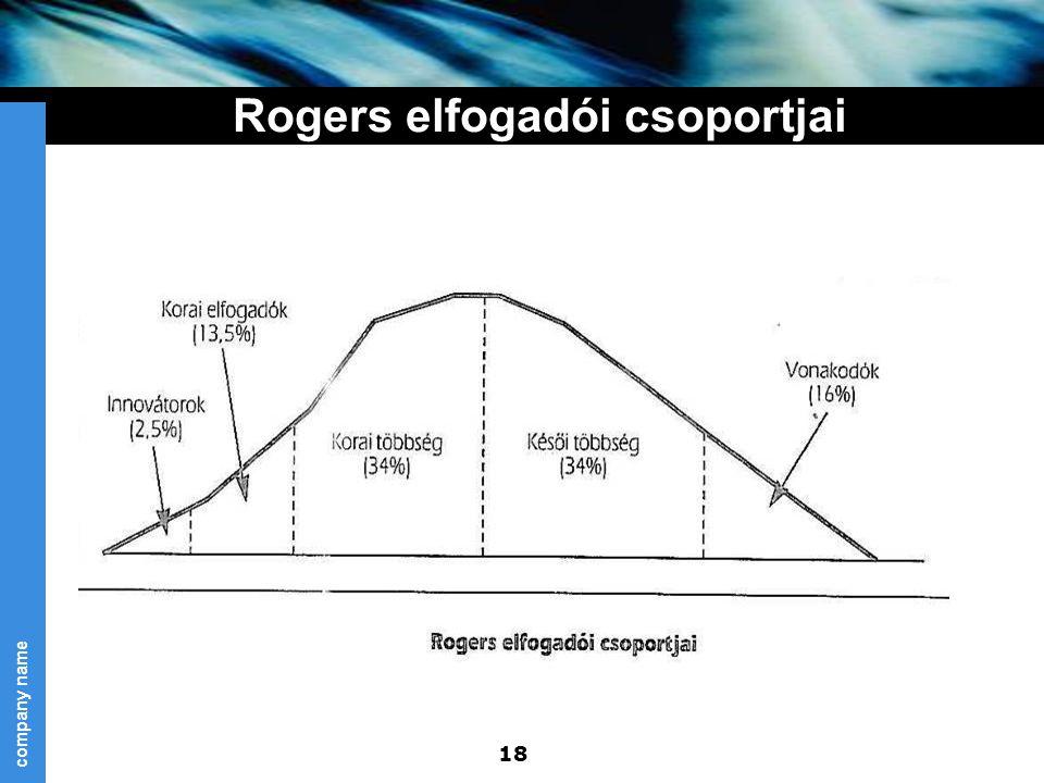 company name 18 Rogers elfogadói csoportjai