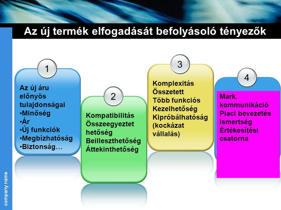 company name 19 Az új termék elfogadását befolyásoló tényezők 1 Az új áru előnyös tulajdonságai Minőség Ár Új funkciók Megbízhatóság Biztonság… 2 Komp