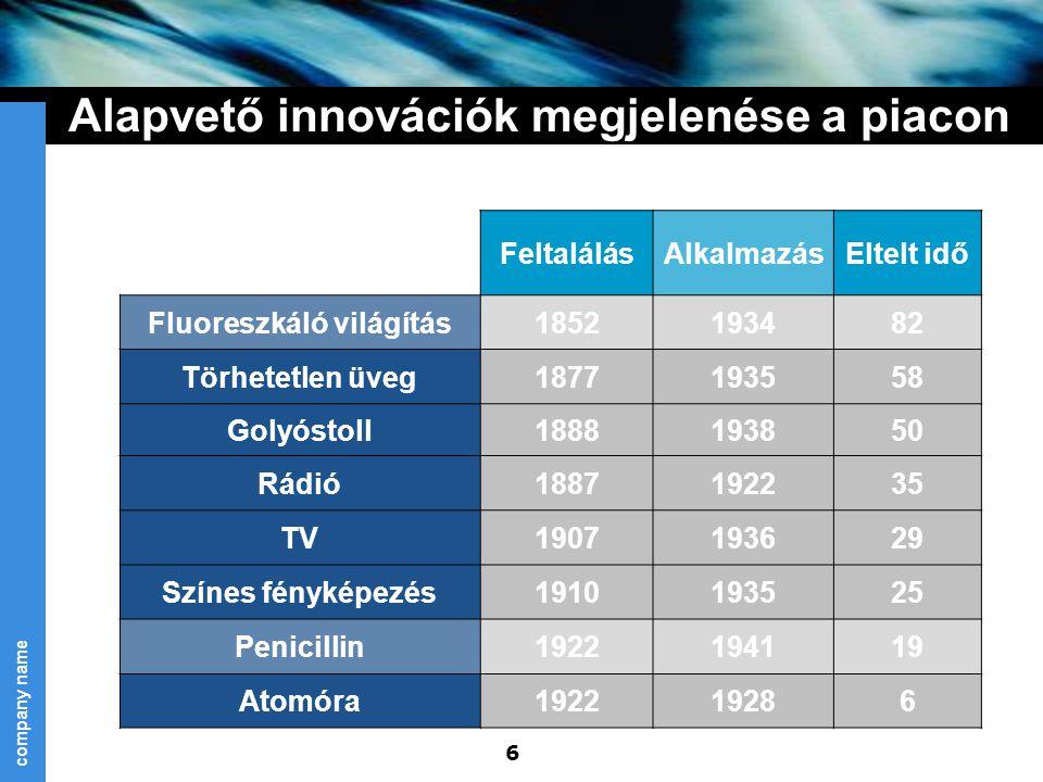 company name 6 Alapvető innovációk megjelenése a piacon Innováció megnevezésFeltalálásAlkalmazásEltelt idő Fluoreszkáló világítás1852193482 Törhetetle