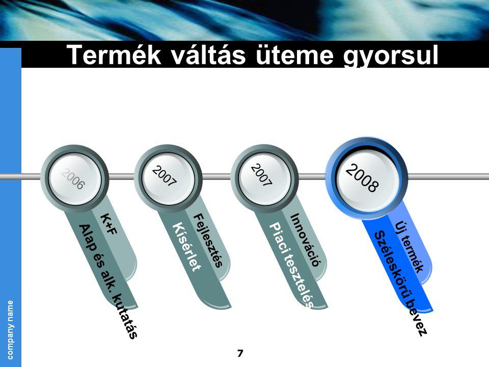 company name 7 Termék váltás üteme gyorsul 2007 2008 2007 2006 Alap és alk. kutatás K+F Kísérlet Fejlesztés Piaci tesztelés Innováció Széleskörű bevez