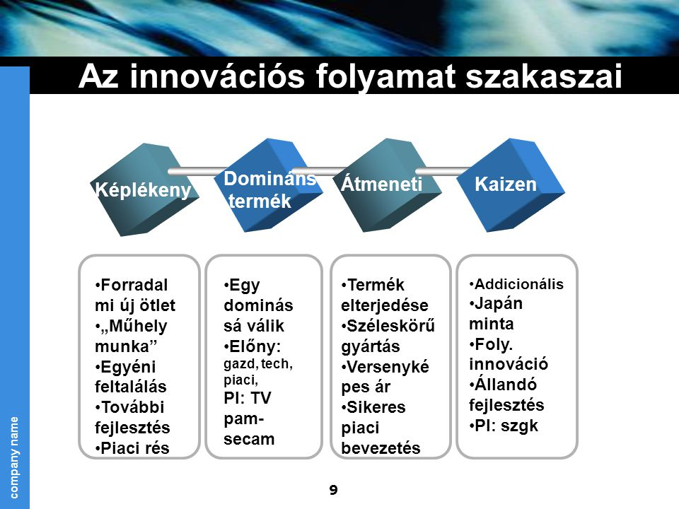 company name 20 Az innovatív termék piaci élet görbéje  Bevezetés: lefölözés és behatolás Gyors lefölözés: magas bevezető ár magas marketing támogatás Lassú lefölözés: magas bevezető ár kis marketing támogatás Gyors behatolás: alacsony bevezető ár magas marketing támogatás Lassú behatolás: alacsony bevezető ár alacsony marketing támogatás  Növekedés  Érettség/telítettség  Hanyatlás