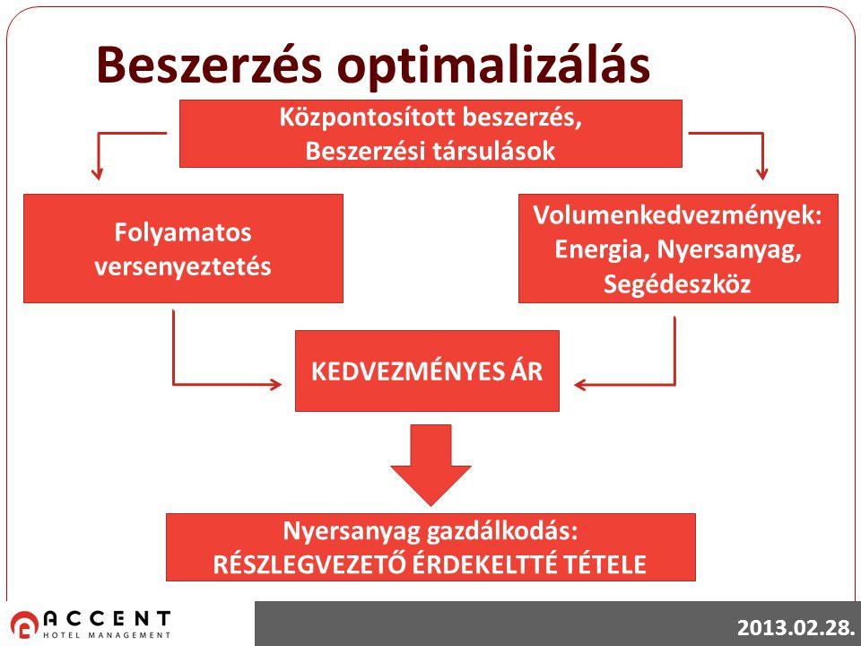 Beszerzés optimalizálás Központosított beszerzés, Beszerzési társulások Volumenkedvezmények: Energia, Nyersanyag, Segédeszköz Folyamatos versenyeztetés Nyersanyag gazdálkodás: RÉSZLEGVEZETŐ ÉRDEKELTTÉ TÉTELE KEDVEZMÉNYES ÁR 2013.02.28.