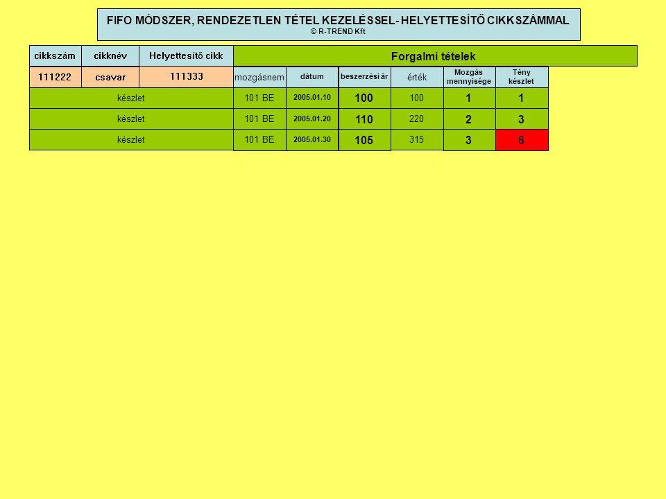 cikkszám dátumbeszerzési ár cikknév 111222csavar 2005.01.10 100 mozgásnem 101 BE 2005.01.20 110 101 BE 2005.01.30 105 101 BE Forgalmi tételek 100 220 315 érték FIFO MÓDSZER, RENDEZETLEN TÉTEL KEZELÉSSEL- HELYETTESÍTŐ CIKKSZÁMMAL © R-TREND Kft Mozgás mennyisége 1 2 3 Tény készlet 1 3 6 Helyettesítő cikk 111333