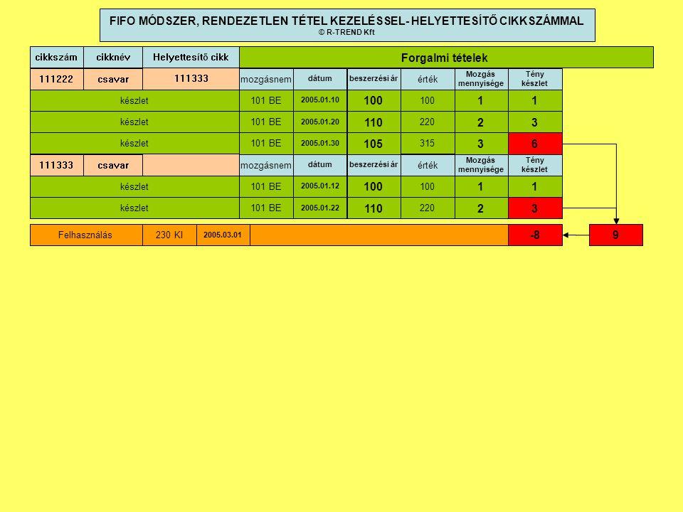 cikkszám dátumbeszerzési ár cikknév 111222csavar 2005.01.10 100 mozgásnem 101 BE 2005.01.20 110 101 BE 2005.01.30 105 101 BE Forgalmi tételek 100 220 315 érték FIFO MÓDSZER, RENDEZETLEN TÉTEL KEZELÉSSEL- HELYETTESÍTŐ CIKKSZÁMMAL © R-TREND Kft Mozgás mennyisége 1 2 3 Tény készlet 1 3 6 2005.03.01 230 KI -8 készlet Felhasználás Helyettesítő cikk 111333 dátumbeszerzési ár 111333csavar 2005.01.12 100 mozgásnem 101 BE 2005.01.22 110 101 BE 100 220 érték Mozgás mennyisége 1 2 Tény készlet 1 3 9