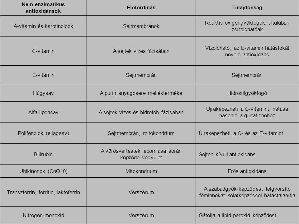 Nem enzimatikus antioxidánsok ElőfordulásTulajdonság A-vitamin és karotinoidokSejtmembránok Reaktív oxigéngyökfogók, általában zsíroldhatóak C-vitamin