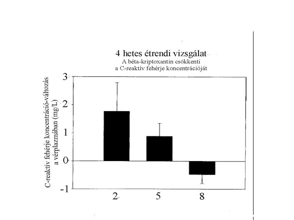 A béta-karotin pánik 2008.02.01 Népszabadság: Az antioxidáns trónfosztása (Hargitai Miklós) A béta karotin nemdohányzók körében jelentősen képes csökkenteni a tüdőrák kockázatát, míg dohányosokban 10%-kal növeli (prooxidáns hatás, alacsony C) Az étrendkiegészítőket általában a 'pharma- model' alapján vizsgálják, de a szervezet nem így működik