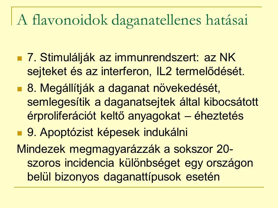 A flavonoidok daganatellenes hatásai 7. Stimulálják az immunrendszert: az NK sejteket és az interferon, IL2 termelődését. 8. Megállítják a daganat növ