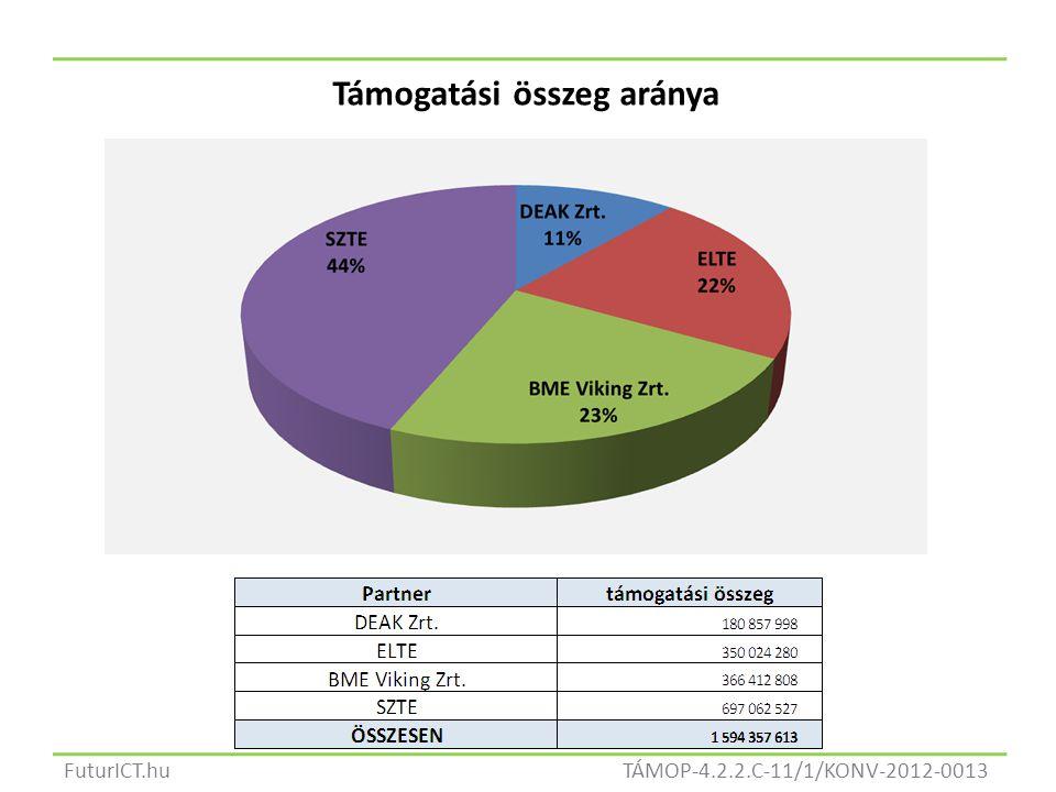 TÁMOP-4.2.2.C-11/1/KONV-2012-0013FuturICT.hu Támogatási összeg aránya