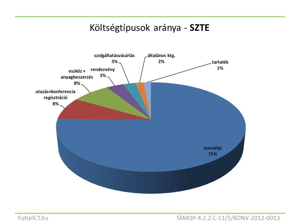 TÁMOP-4.2.2.C-11/1/KONV-2012-0013FuturICT.hu Költségtípusok aránya - SZTE