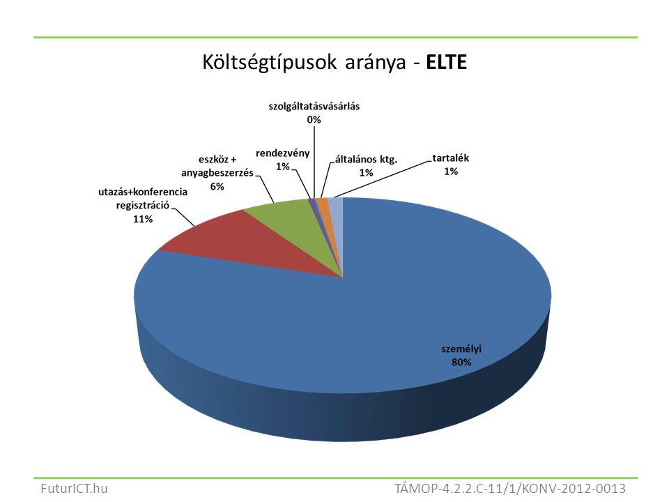 TÁMOP-4.2.2.C-11/1/KONV-2012-0013FuturICT.hu Költségtípusok aránya - ELTE