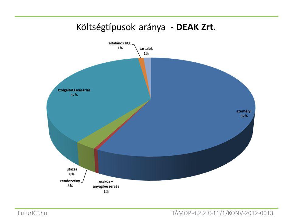 TÁMOP-4.2.2.C-11/1/KONV-2012-0013FuturICT.hu Költségtípusok aránya - DEAK Zrt.