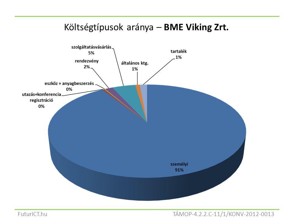 TÁMOP-4.2.2.C-11/1/KONV-2012-0013FuturICT.hu Költségtípusok aránya – BME Viking Zrt.