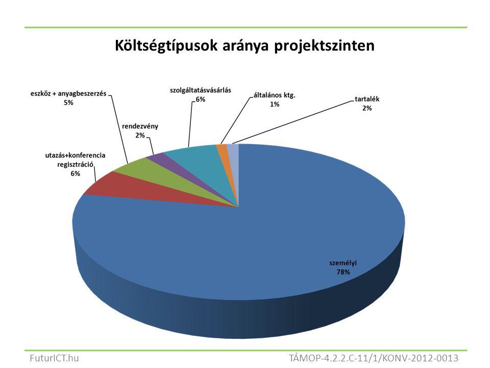 TÁMOP-4.2.2.C-11/1/KONV-2012-0013FuturICT.hu Költségtípusok aránya projektszinten