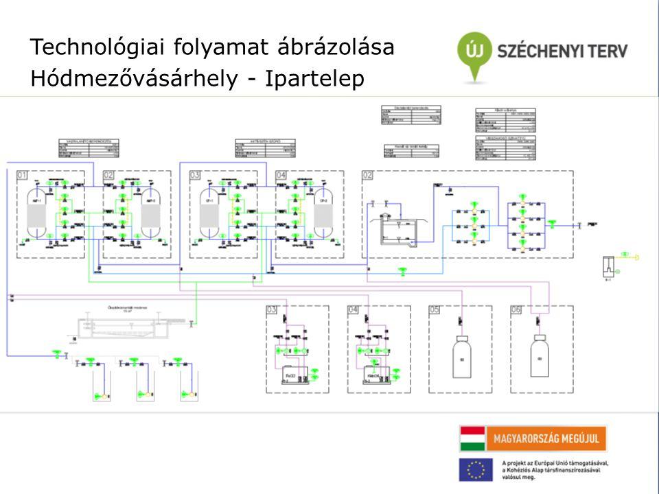 Technológiai folyamat ábrázolása Hódmezővásárhely - Ipartelep