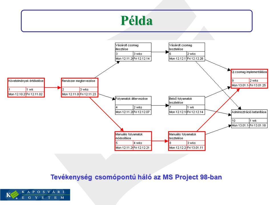 Tevékenység csomópontú háló az MS Project 98-ban Példa