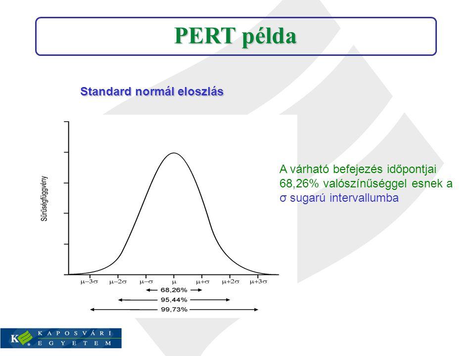 PERT példa Standard normál eloszlás A várható befejezés időpontjai 68,26% valószínűséggel esnek a σ sugarú intervallumba