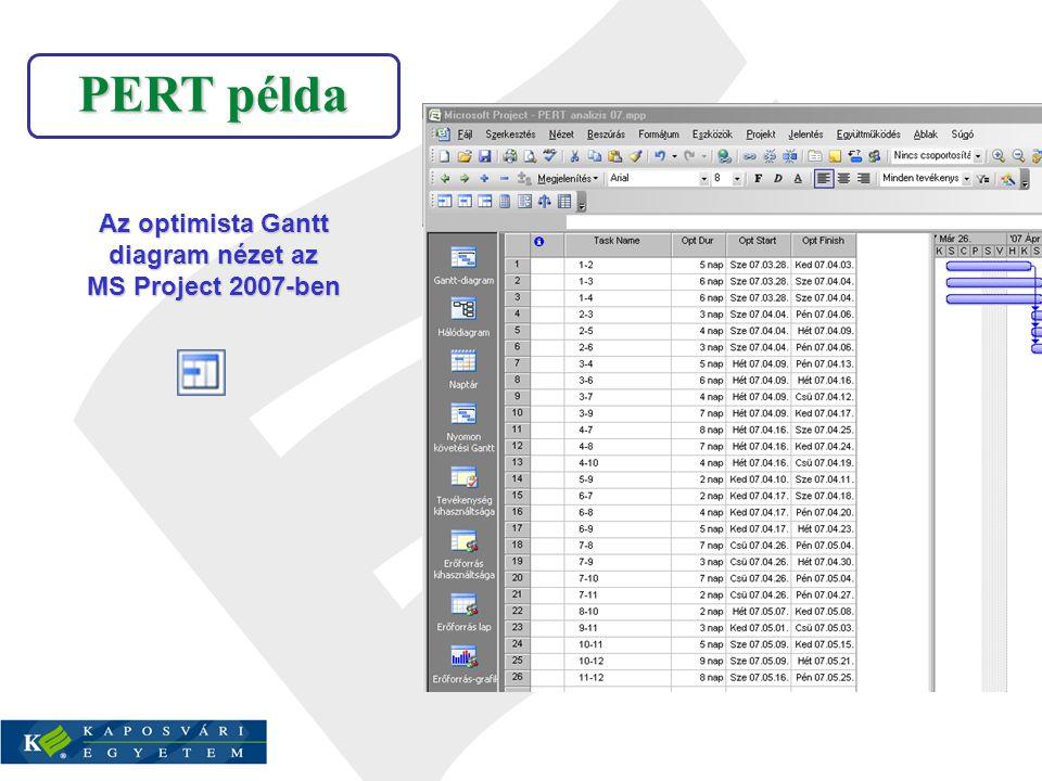 PERT példa Az optimista Gantt diagram nézet az MS Project 2007-ben