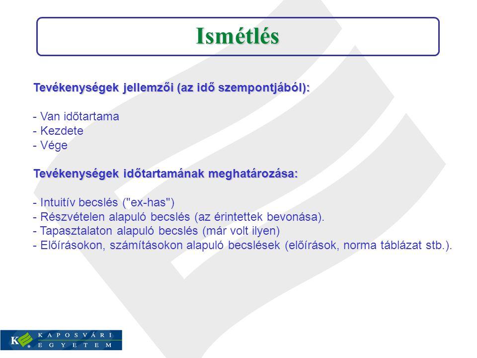 Tevékenységek jellemzői (az idő szempontjából): - Van időtartama - Kezdete - Vége Tevékenységek időtartamának meghatározása: - Intuitív becslés (