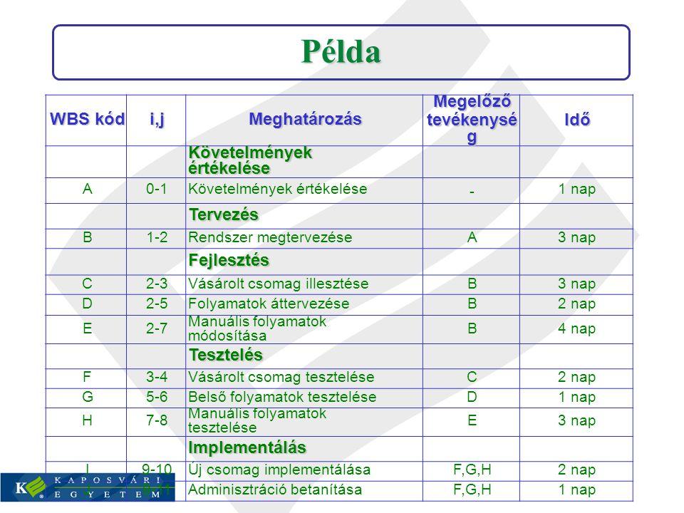 Bizonytalan idejű tevékenység kezelése az MS Project 98-ban Segédlet matinf.gtk.u-kaposvar.hu Bizonytalan idejű tevékenység kezelése az MS Project 2007-ben