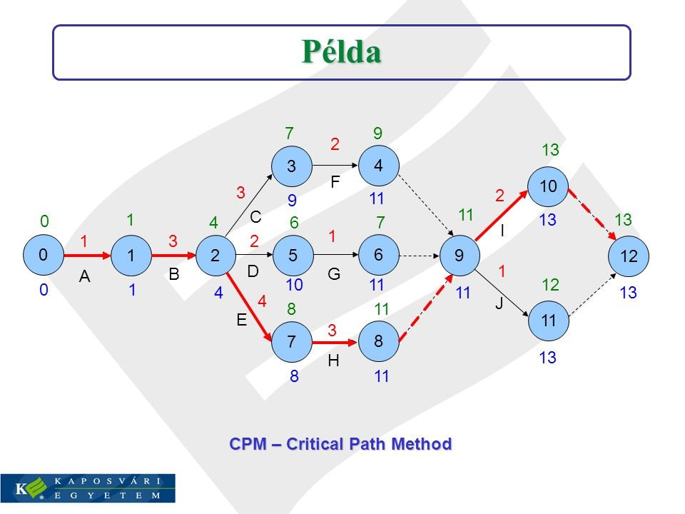 0 10 3 52 6 4 7 8 9 12 1 11 A I B D G E C F H J 13 3 2 1 0 1 4 7 6 8 9 7 12 13 0 1 4 1011 8 9 13 2 4 3 1 2 Példa CPM – Critical Path Method