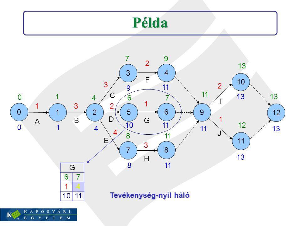 PERT példa A háló megadása az ismert módon az MS Project 2007-ben