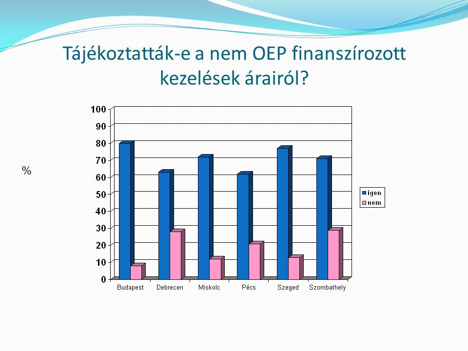 Tájékoztatták-e a nem OEP finanszírozott kezelések árairól? %