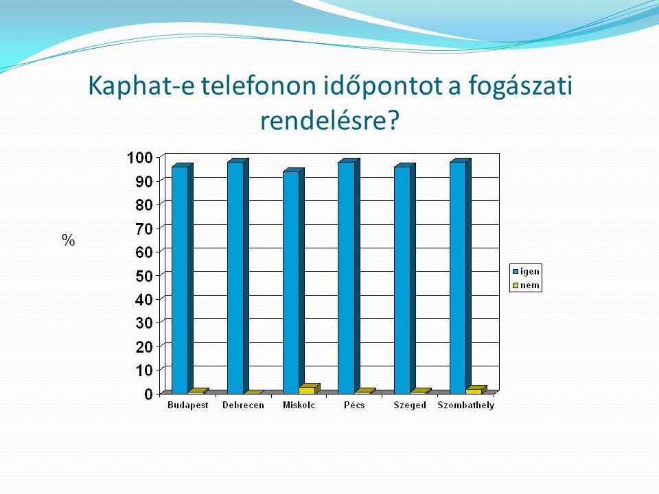 Kaphat-e telefonon időpontot a fogászati rendelésre? %