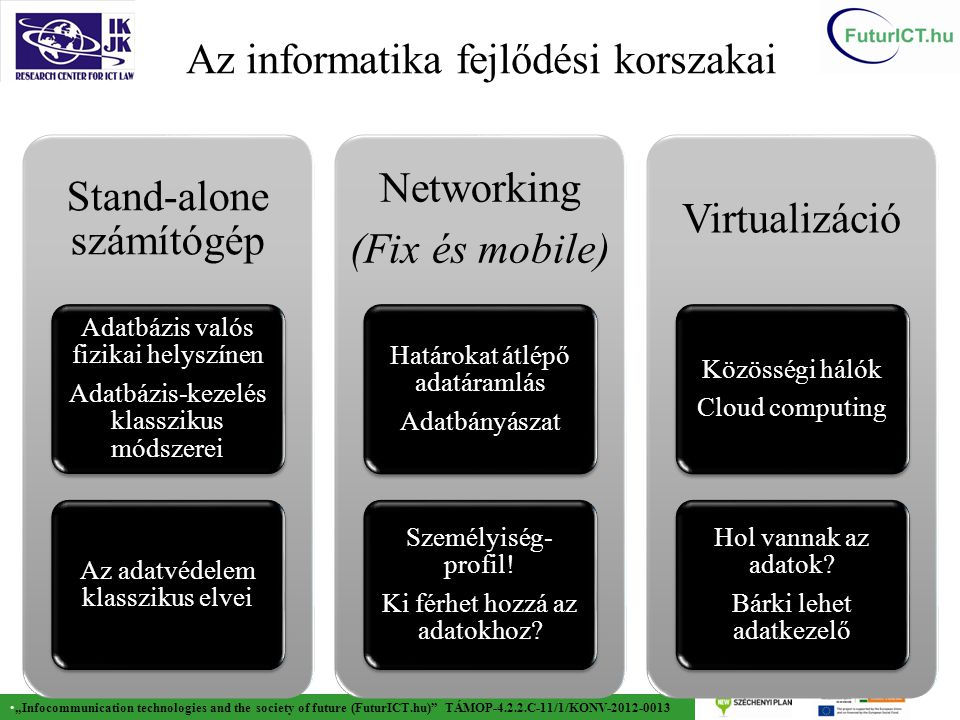"""Infocommunication technologies and the society of future (FuturICT.hu)"" TÁMOP-4.2.2.C-11/1/KONV-2012-0013 Az informatika fejlődési korszakai 6 Stand-"