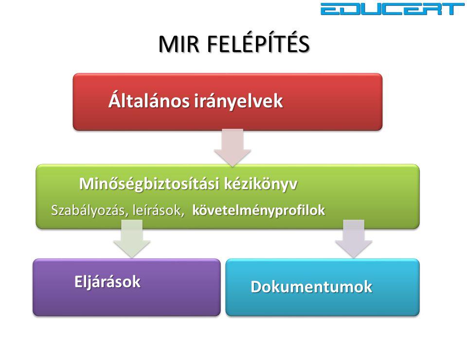 Általános irányelvek Minőségbiztosítási kézikönyv Szabályozás, leírások, követelményprofilok EljárásokDokumentumok MIR FELÉPÍTÉS