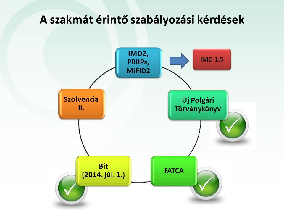 A szakmát érintő szabályozási kérdések IMD2, PRIIPs, MiFID2 Új Polgári Törvénykönyv FATCA Bit (2014. júl. 1.) Szolvencia II. IMD 1.5