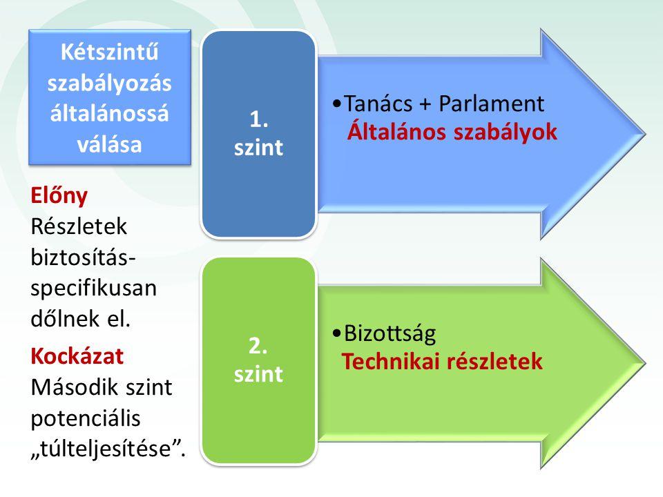 Tanács + Parlament Általános szabályok 1. szint Bizottság Technikai részletek 2. szint Előny Részletek biztosítás- specifikusan dőlnek el. Kockázat Má