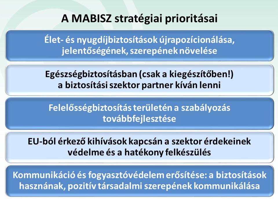 A MABISZ stratégiai prioritásai Élet- és nyugdíjbiztosítások újrapozícionálása, jelentőségének, szerepének növelése Egészségbiztosításban (csak a kieg