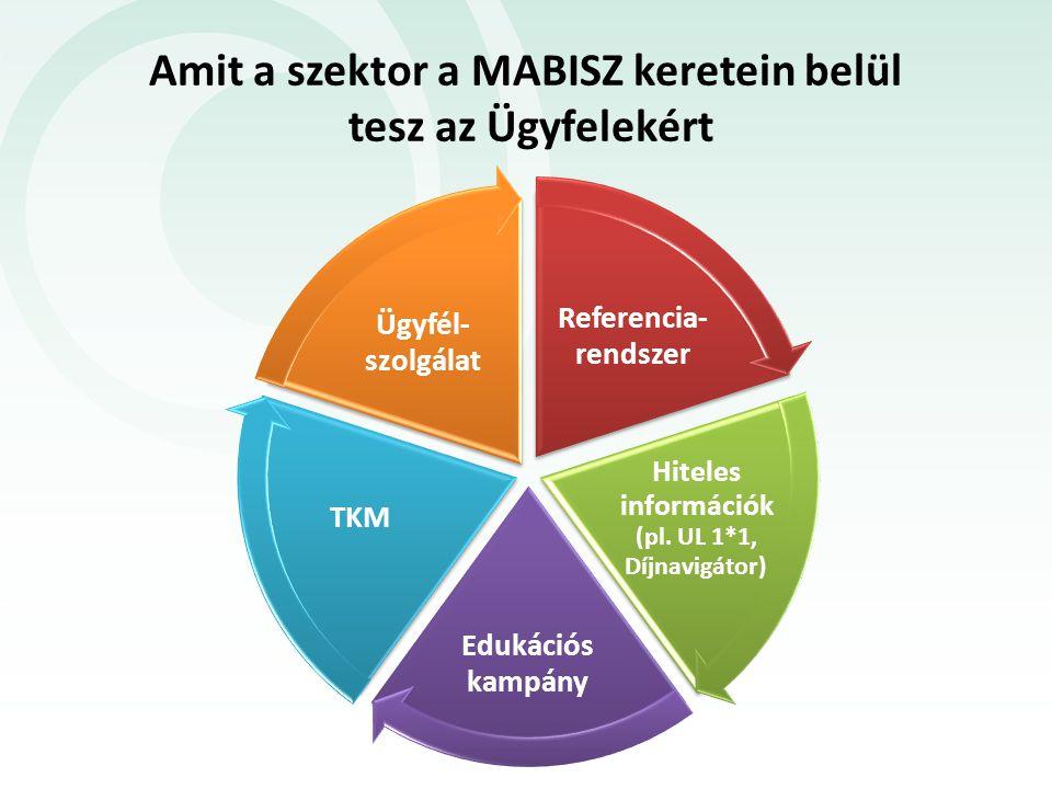 Amit a szektor a MABISZ keretein belül tesz az Ügyfelekért Referencia- rendszer Hiteles információk (pl. UL 1*1, Díjnavigátor) Edukációs kampány TKM Ü