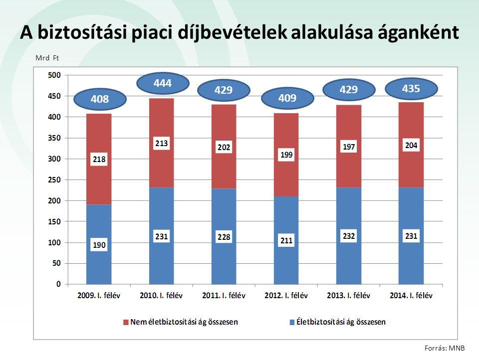 Mrd Ft Az életbiztosítási piaci díjbevételek alakulása Forrás: MNB 231 232 211 228 231 190