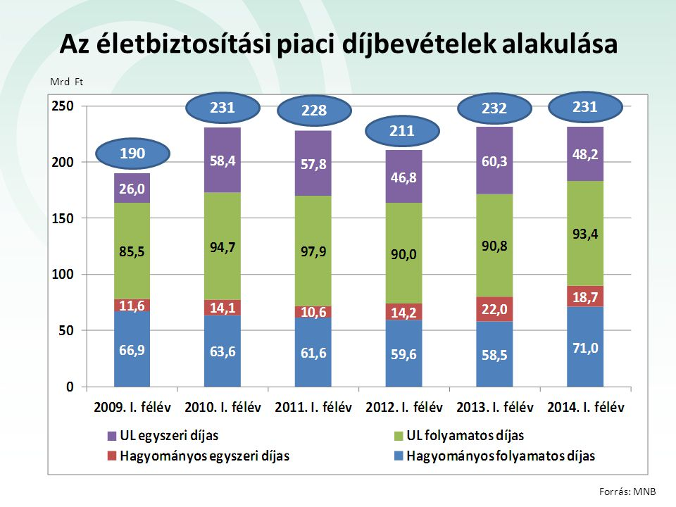 A nem-életbiztosítási piaci díjbevételek alakulása Mrd Ft Forrás: MNB 204 197 199 202 213 218