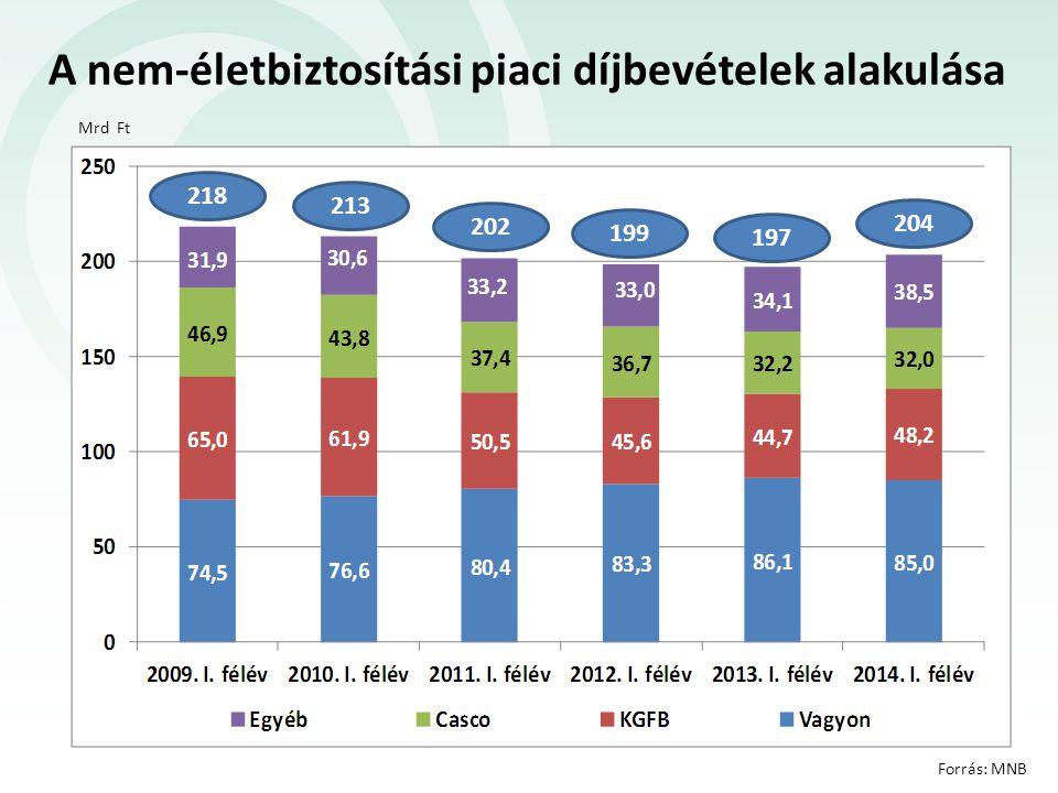 67 Mrd Gépjármű- biztosítások +4,4% Egyszeri díjas életbiztosítás -18,6% 2014 első félévében a biztosítási szektor díjbevétele 435 Mrd Ft volt (+1,5%) 2014 első félévében a biztosítási szektor biztosítástechnikai eredménye 7,4 Mrd Ft volt (ezen belül a nem-élet ág 0,3 Mrd-os veszteséggel zárt).