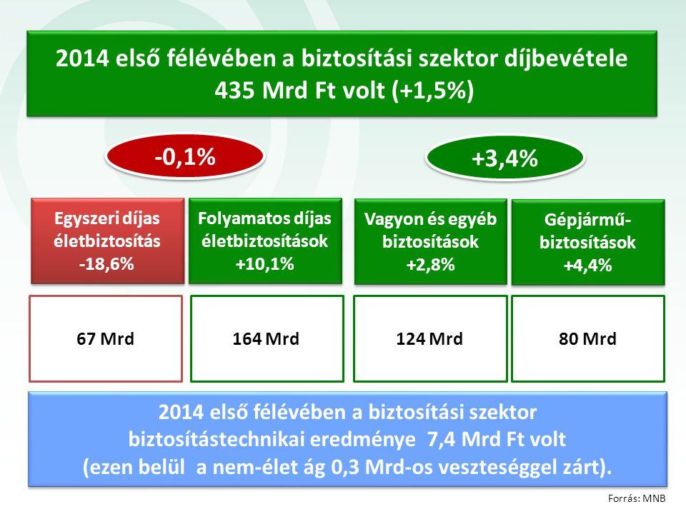 67 Mrd Gépjármű- biztosítások +4,4% Egyszeri díjas életbiztosítás -18,6% 2014 első félévében a biztosítási szektor díjbevétele 435 Mrd Ft volt (+1,5%)