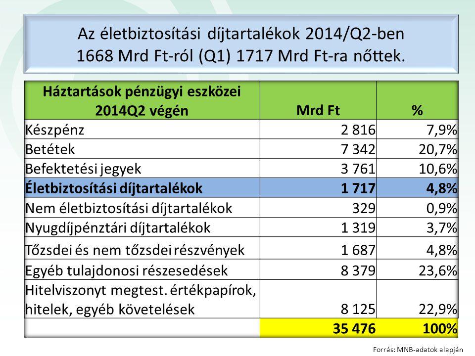 Az életbiztosítási díjtartalékok 2014/Q2-ben 1668 Mrd Ft-ról (Q1) 1717 Mrd Ft-ra nőttek. Forrás: MNB-adatok alapján