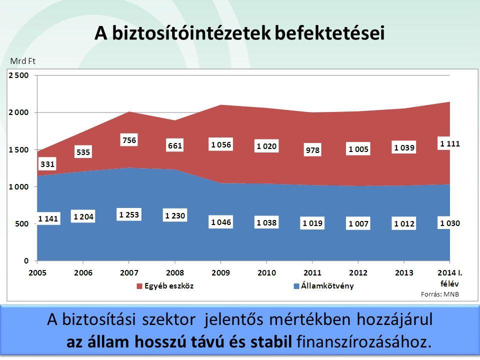 A szakmát érintő szabályozási kérdések IMD2, PRIIPs, MiFID2 Új Polgári Törvénykönyv FATCA Bit (2014.