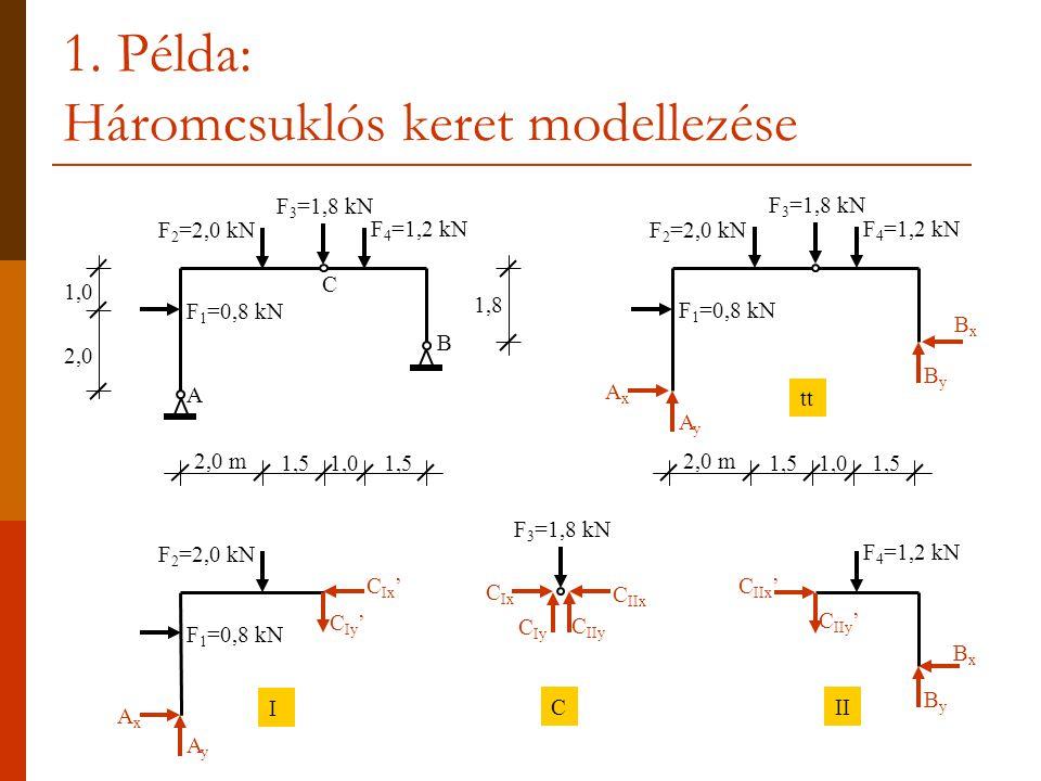 1. Példa: Háromcsuklós keret modellezése F 1 =0,8 kN F 3 =1,8 kN F 2 =2,0 kN F 4 =1,2 kN A B 2,0 m 1,51,01,5 1,0 2,0 1,8 BxBx 2,0 m 1,51,01,5 AyAy AxA