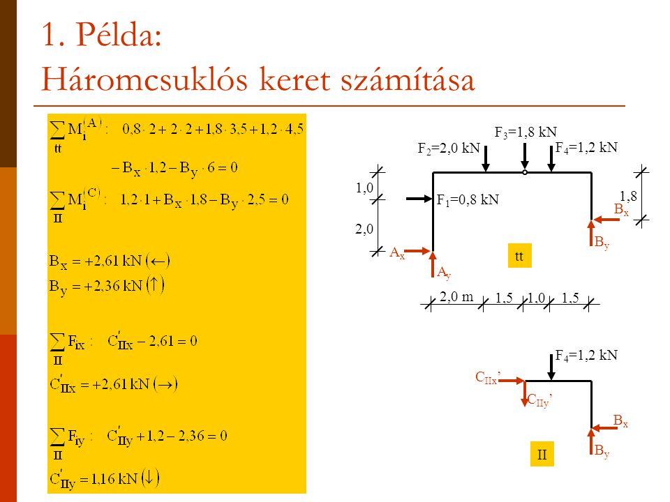 1. Példa: Háromcsuklós keret számítása BxBx 2,0 m 1,51,01,5 AyAy AxAx ByBy F 1 =0,8 kN F 3 =1,8 kN F 2 =2,0 kN F 4 =1,2 kN ByBy BxBx C IIy ' C IIx ' 1