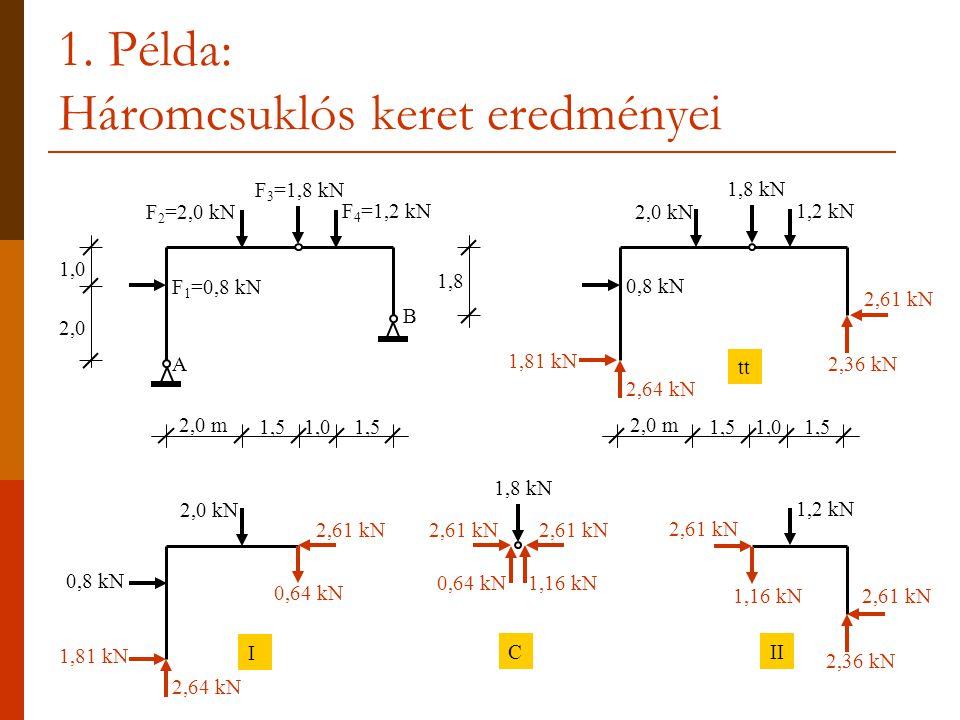 1. Példa: Háromcsuklós keret eredményei 2,61 kN 2,0 m 1,51,01,5 2,64 kN 1,81 kN 2,36 kN 0,8 kN 1,8 kN 2,0 kN 1,2 kN F 1 =0,8 kN F 3 =1,8 kN F 2 =2,0 k