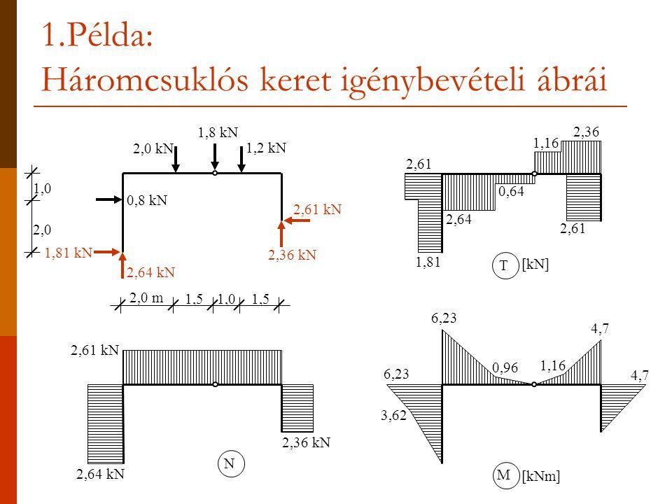 1.Példa: Háromcsuklós keret igénybevételi ábrái 2,61 kN 2,0 m 1,51,01,5 2,64 kN 1,81 kN 2,36 kN 0,8 kN 1,8 kN 2,0 kN 1,2 kN 2,64 kN 2,61 kN 2,36 kN N