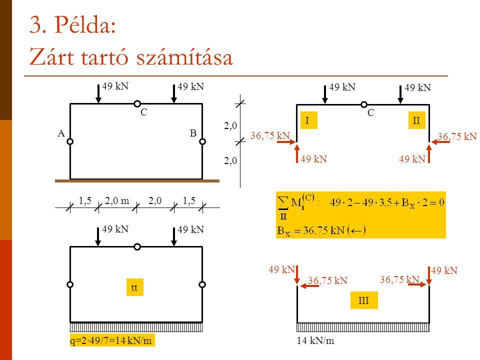 3. Példa: Zárt tartó számítása 49 kN 2,0 2,0 m2,01,5 C AB 49 kN q=2·49/7=14 kN/m tt 49 kN C III 49 kN 36,75 kN 14 kN/m III 49 kN 36,75 kN
